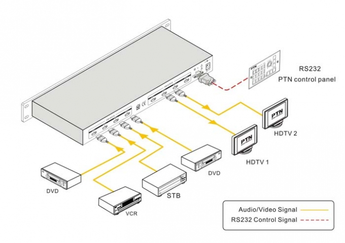 PTN-Matrix-Switcher-HDMI-MHD44-Diagram