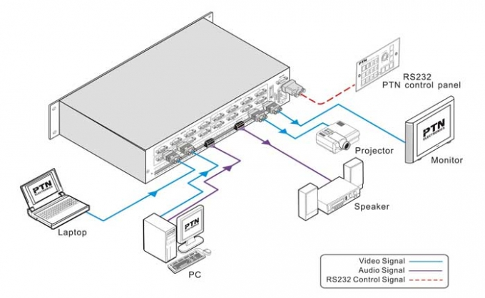 PTN-Matrix-Switcher-Video-VGA-Audio-PTN-MVG88A-Diagram
